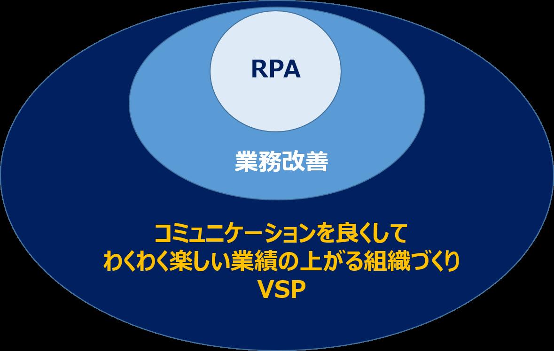 RPAは働き方改革のはじまりです